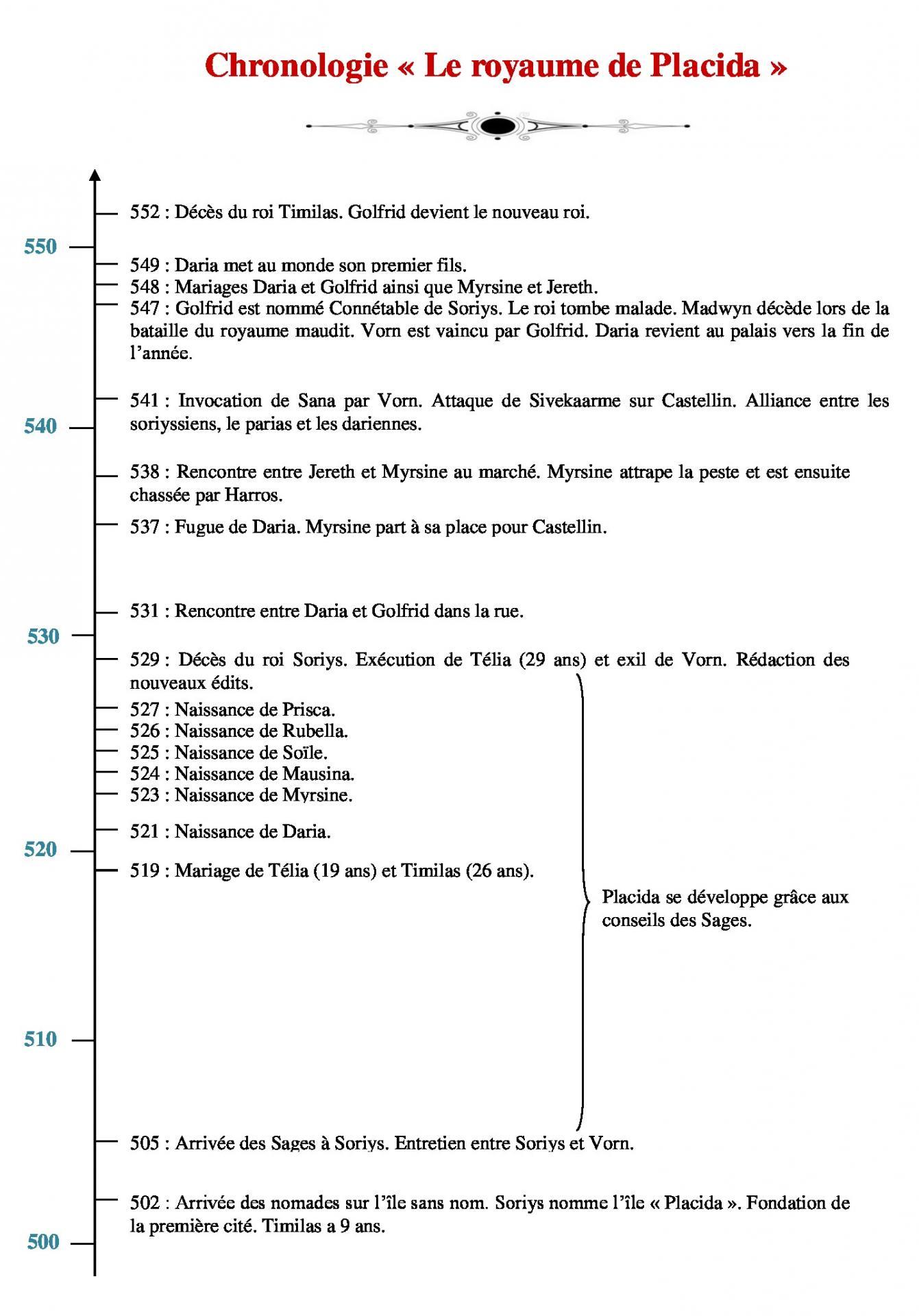 Chronologie placida 1